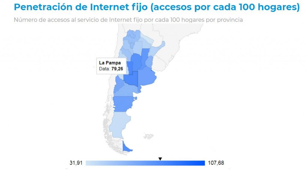 El 79,26% de los hogares tiene internet fijo en La Pampa