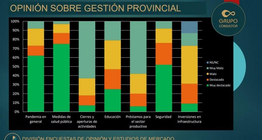 Encuesta: Respaldo de la población a la gestión de Ziliotto durante la pandemia y además como estan los dirigentes políticos en La Pampa