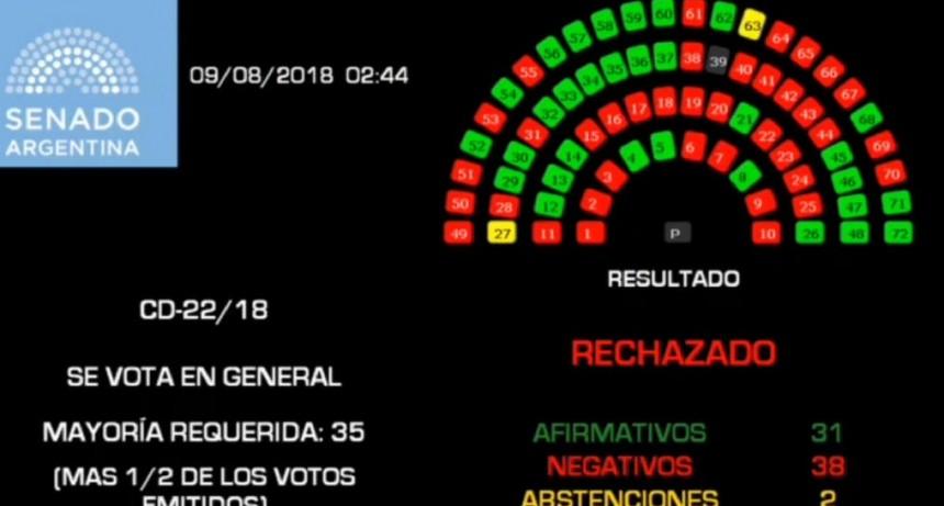 Tras 16 horas de debate  El Senado rechazó la legalización del aborto: no se podrá volver a tratar este año