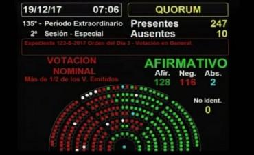 Luego de 12 horas de debate y una batalla campal, el Gobierno logró aprobar la reforma previsional